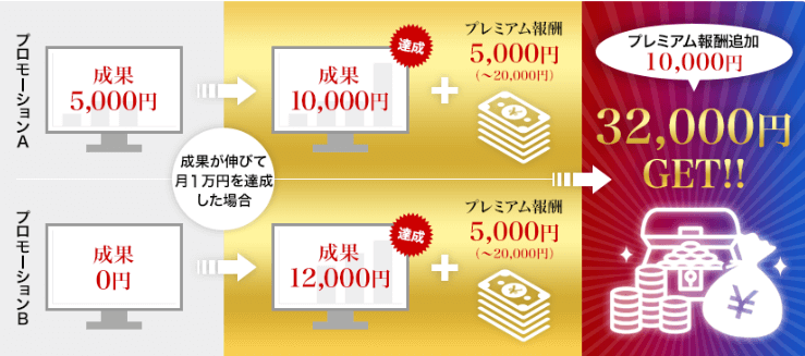 もしもアフィリエイトの報酬を最大3万円アップさせる「プレミアム報酬」